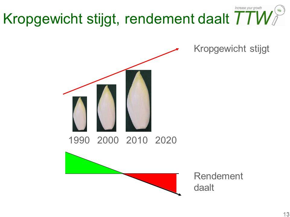 13 Kropgewicht stijgt, rendement daalt 1990200020102020 Kropgewicht stijgt Rendement daalt