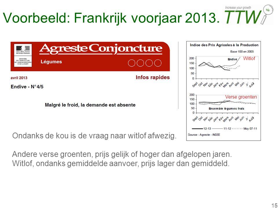 15 Voorbeeld: Frankrijk voorjaar 2013. Ondanks de kou is de vraag naar witlof afwezig. Andere verse groenten, prijs gelijk of hoger dan afgelopen jare