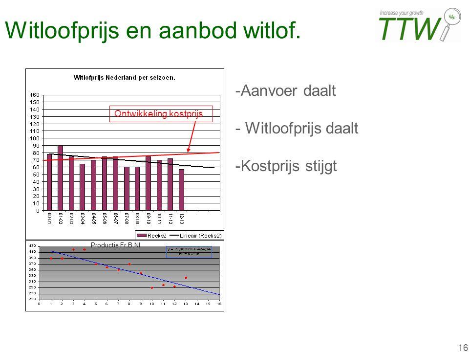 16 Witloofprijs en aanbod witlof. -Aanvoer daalt - Witloofprijs daalt -Kostprijs stijgt Productie Fr,B,Nl Ontwikkeling kostprijs
