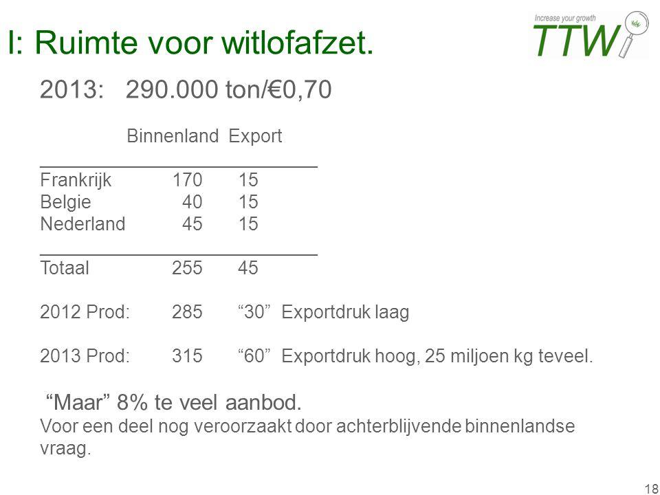 18 I: Ruimte voor witlofafzet. Binnenland Export ___________________________ Frankrijk17015 Belgie 4015 Nederland 4515 ___________________________ Tot