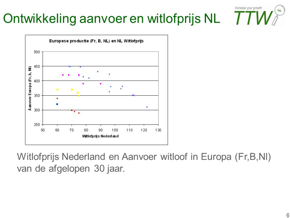 6 Ontwikkeling aanvoer en witlofprijs NL Witlofprijs Nederland en Aanvoer witloof in Europa (Fr,B,Nl) van de afgelopen 30 jaar.