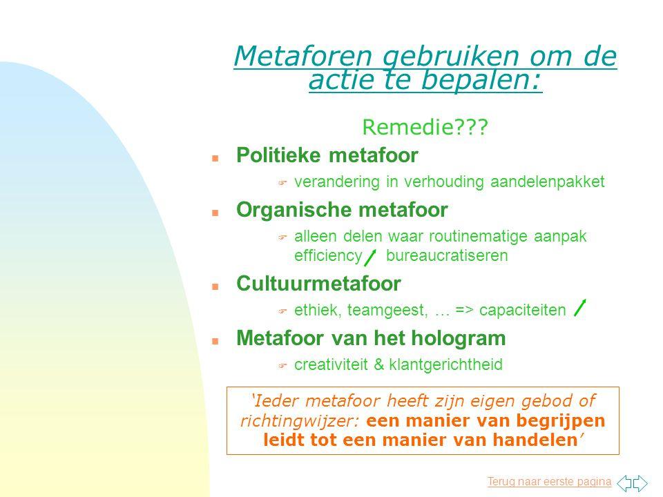Terug naar eerste pagina Metaforen gebruiken om de actie te bepalen: n Politieke metafoor F verandering in verhouding aandelenpakket n Organische meta