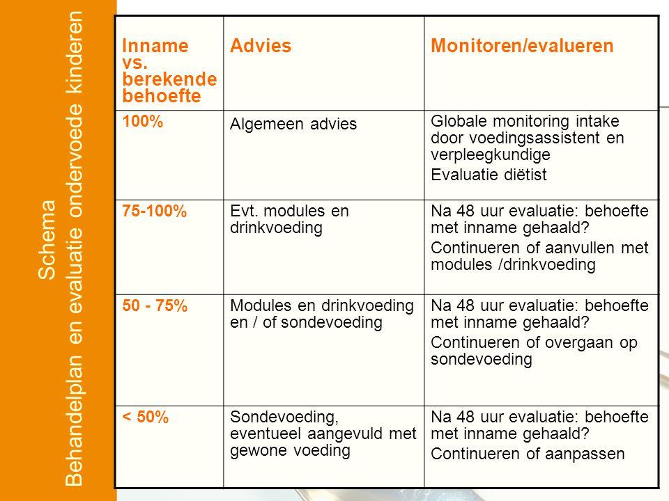 Inname vs. berekende behoefte AdviesMonitoren/evalueren 100% Algemeen advies Globale monitoring intake door voedingsassistent en verpleegkundige Evalu
