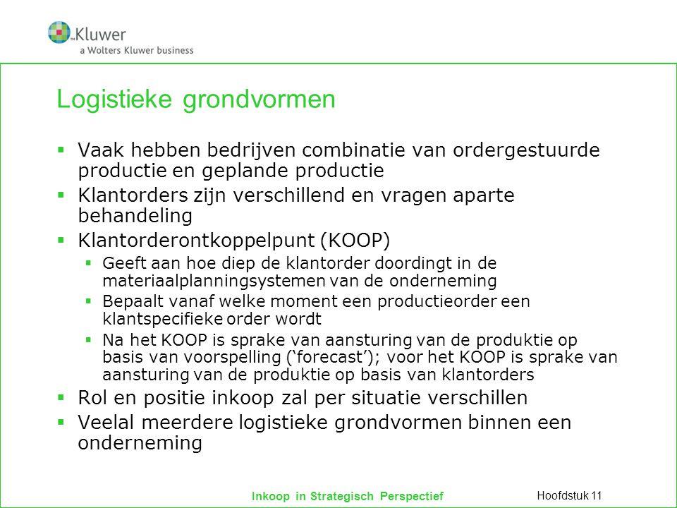 Inkoop in Strategisch Perspectief Logistieke grondvormen  Vaak hebben bedrijven combinatie van ordergestuurde productie en geplande productie  Klant