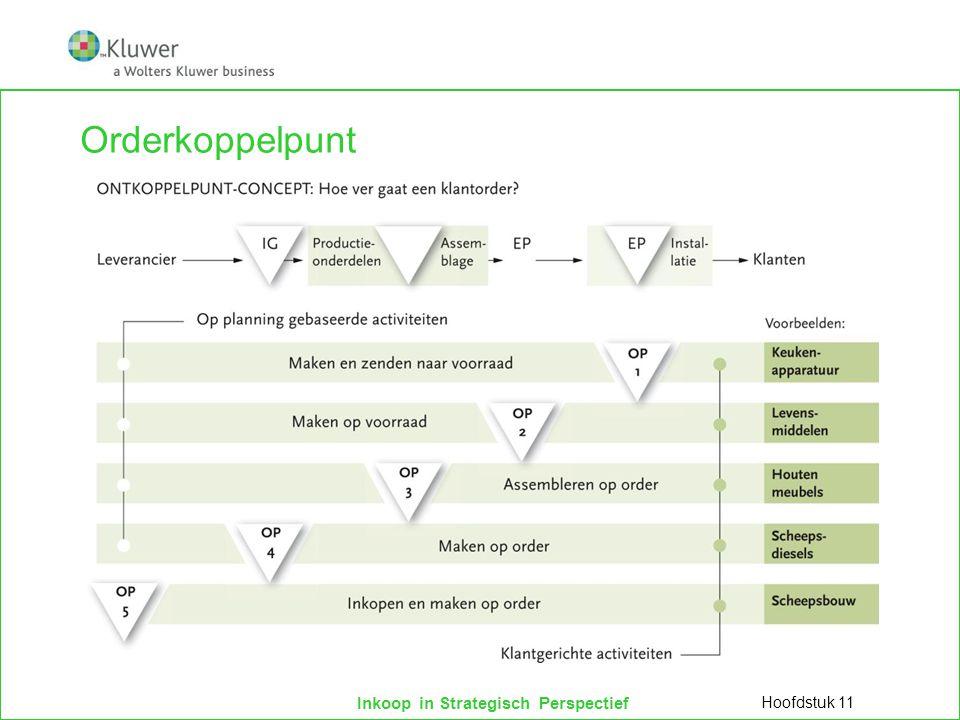 Inkoop in Strategisch Perspectief Orderkoppelpunt Hoofdstuk 11