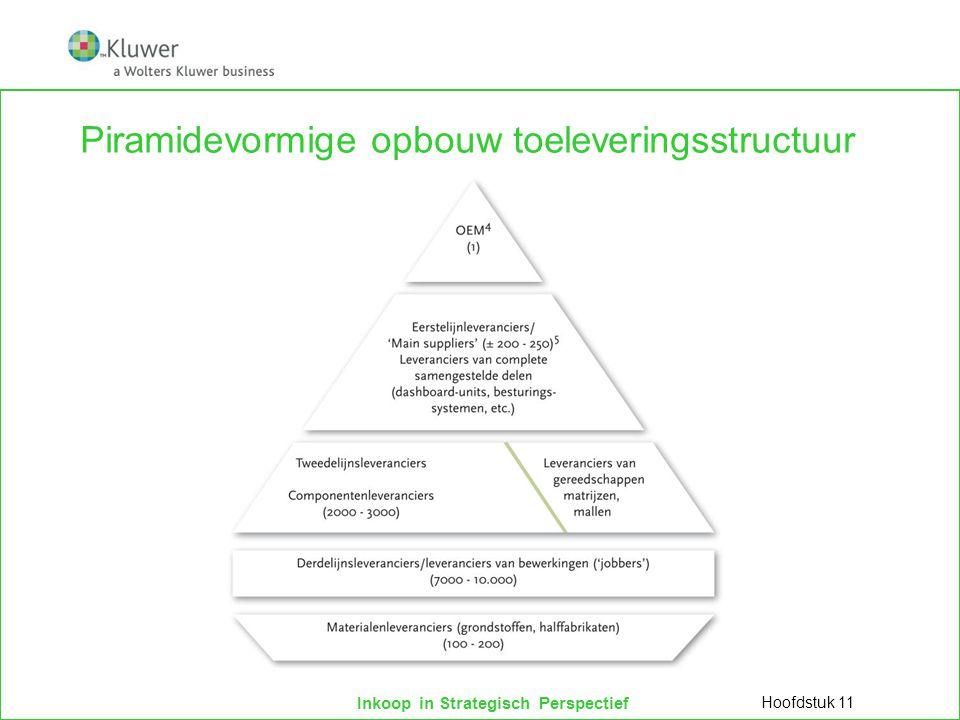 Inkoop in Strategisch Perspectief Piramidevormige opbouw toeleveringsstructuur Hoofdstuk 11