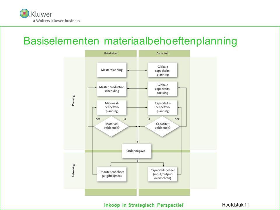 Inkoop in Strategisch Perspectief Basiselementen materiaalbehoeftenplanning Hoofdstuk 11
