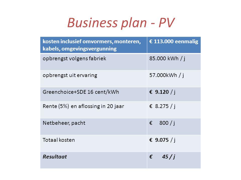 Business plan - PV kosten inclusief omvormers, monteren, kabels, omgevingsvergunning € 113.000 eenmalig opbrengst volgens fabriek85.000 kWh / j opbrengst uit ervaring57.000kWh / j Greenchoice+SDE 16 cent/kWh€ 9.120 / j Rente (5%) en aflossing in 20 jaar€ 8.275 / j Netbeheer, pacht€ 800 / j Totaal kosten€ 9.075 / j Resultaat€ 45 / j