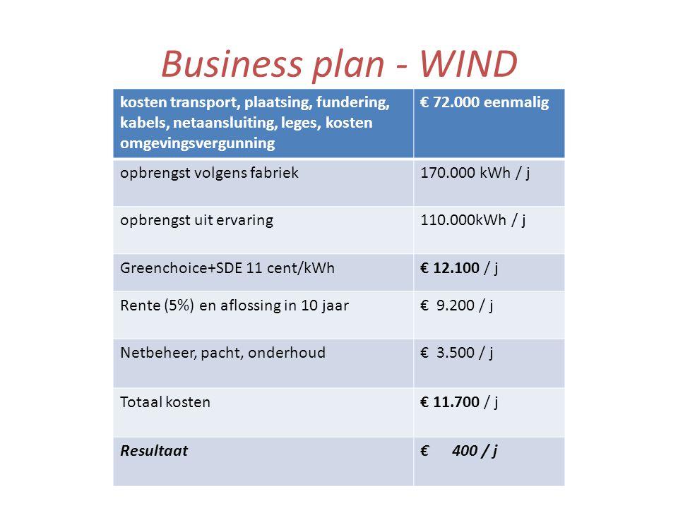 Business plan - WIND kosten transport, plaatsing, fundering, kabels, netaansluiting, leges, kosten omgevingsvergunning € 72.000 eenmalig opbrengst volgens fabriek170.000 kWh / j opbrengst uit ervaring110.000kWh / j Greenchoice+SDE 11 cent/kWh€ 12.100 / j Rente (5%) en aflossing in 10 jaar€ 9.200 / j Netbeheer, pacht, onderhoud€ 3.500 / j Totaal kosten€ 11.700 / j Resultaat€ 400 / j