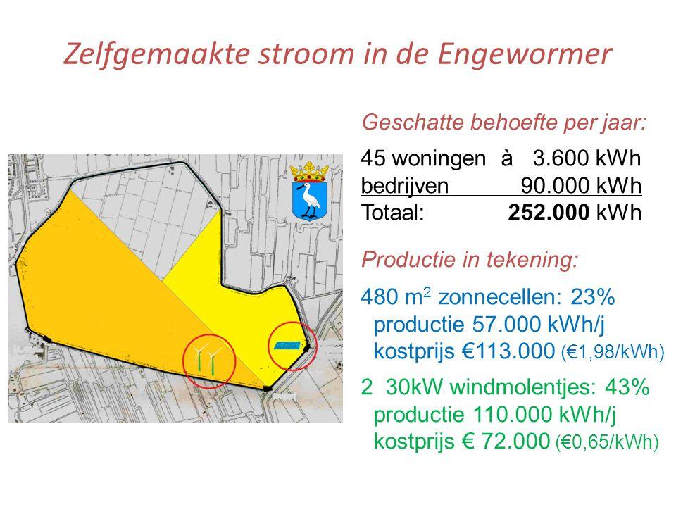 Zelfgemaakte stroom in de Engewormer Geschatte behoefte per jaar: 45 woningen à 3.600 kWh bedrijven 90.000 kWh Totaal: 252.000 kWh Productie in tekening: 480 m 2 zonnecellen: 23% productie 57.000 kWh/j kostprijs €113.000 (€1,98/kWh) 2 30kW windmolentjes: 43% productie 110.000 kWh/j kostprijs € 72.000 (€0,65/kWh)
