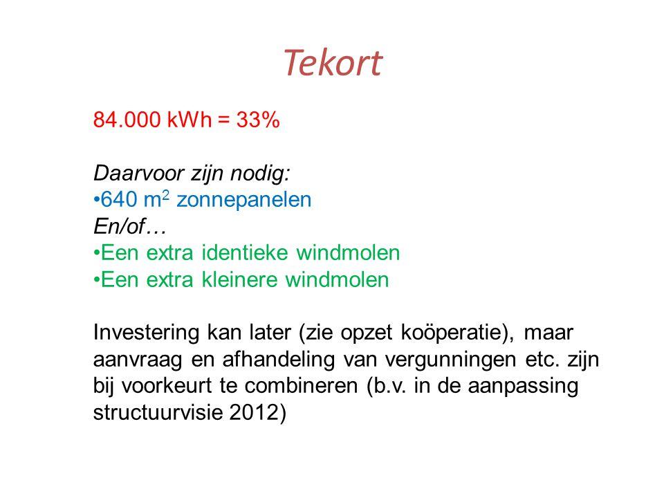Tekort 84.000 kWh = 33% Daarvoor zijn nodig: •640 m 2 zonnepanelen En/of… •Een extra identieke windmolen •Een extra kleinere windmolen Investering kan later (zie opzet koöperatie), maar aanvraag en afhandeling van vergunningen etc.