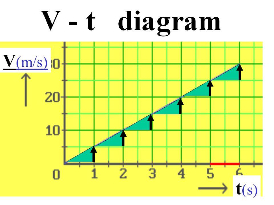 V (m/s) t (s)