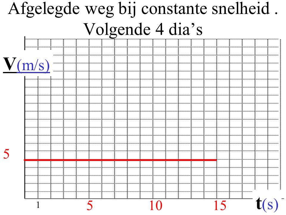 Afgelegde weg bij constante snelheid. Volgende 4 dia's 51015 V (m/s) t (s) 5 1