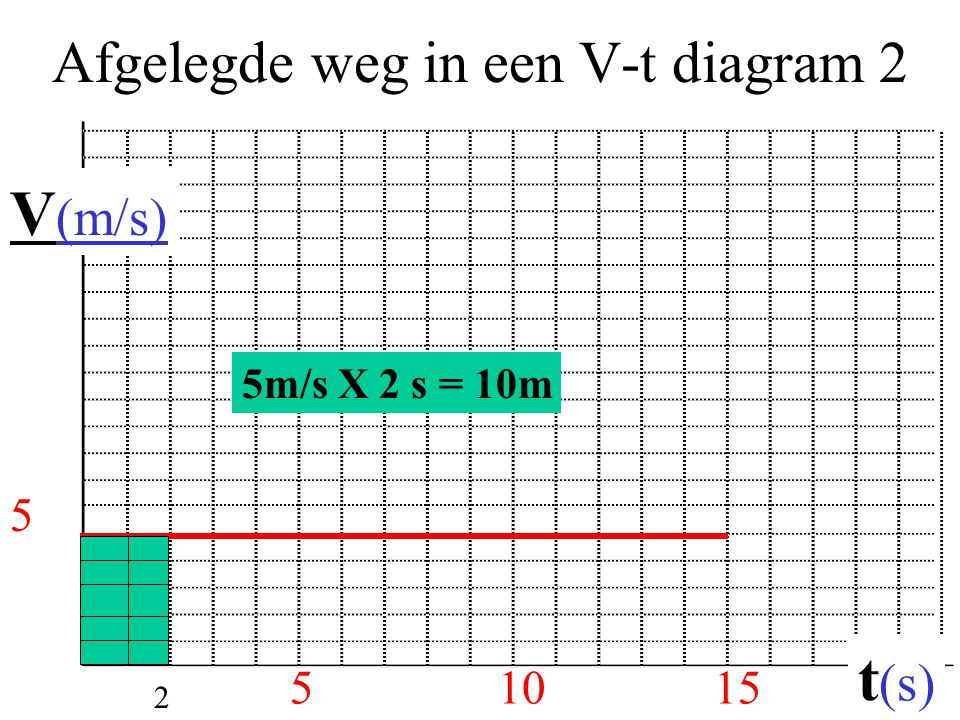 Afgelegde weg in een V-t diagram 2 51015 V (m/s) t (s) 5 5m/s X 2 s = 10m 2