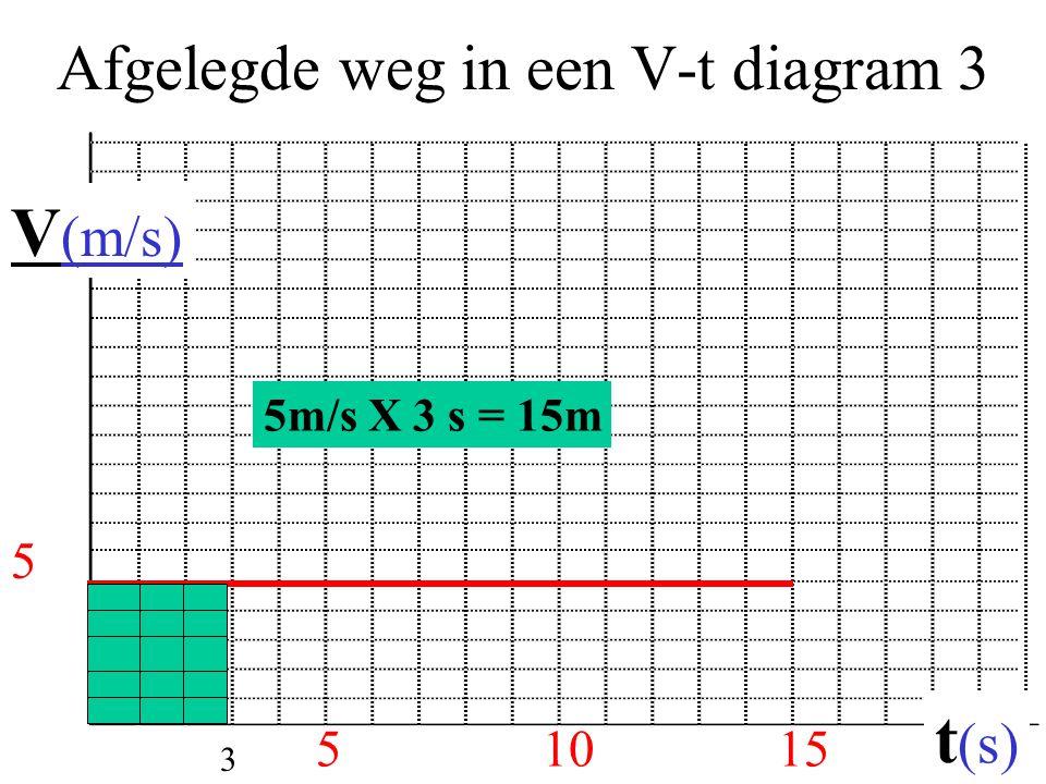 Afgelegde weg in een V-t diagram 3 51015 V (m/s) t (s) 5 5m/s X 3 s = 15m 3