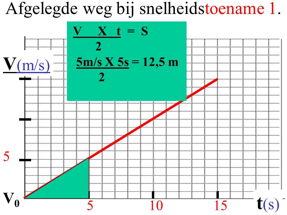 Afgelegde weg bij snelheidstoename 1. 51015 V (m/s) t (s) 5 V X t = S 2 5m/s X 5s = 12,5 m 2 V0V0