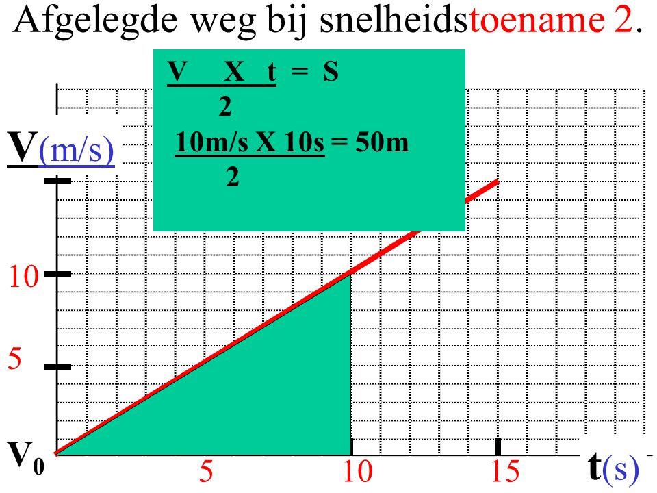 Afgelegde weg bij snelheidstoename 2. 51015 V (m/s) t (s) 5 V X t = S 2 10m/s X 10s = 50m 2 10 V0V0