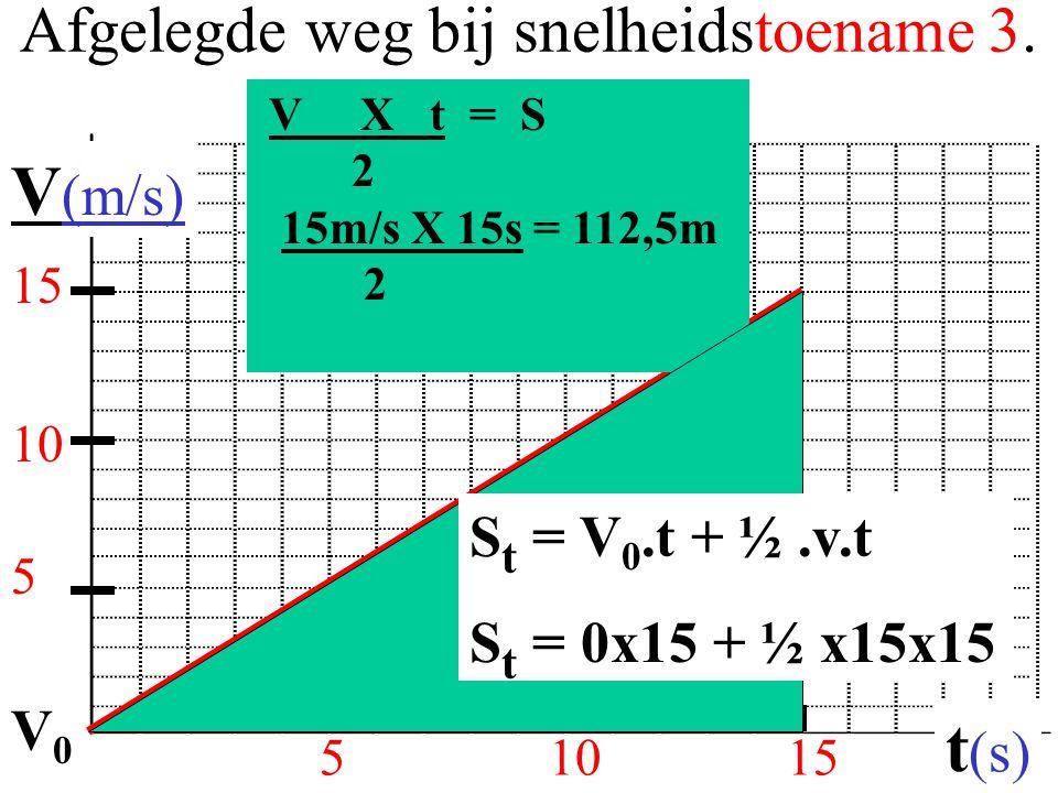 Afgelegde weg bij snelheidstoename 3. 51015 V (m/s) t (s) 5 V X t = S 2 15m/s X 15s = 112,5m 2 10 15 S t = V 0.t + ½.v.t S t = 0x15 + ½ x15x15 V0V0