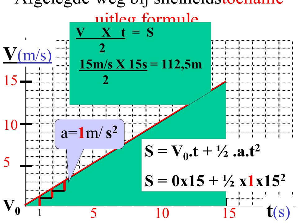 Afgelegde weg bij snelheidstoename uitleg formule. 51015 V (m/s) t (s) 5 V X t = S 2 15m/s X 15s = 112,5m 2 10 15 S = V 0.t + ½.a.t 2 S = 0x15 + ½ x1x