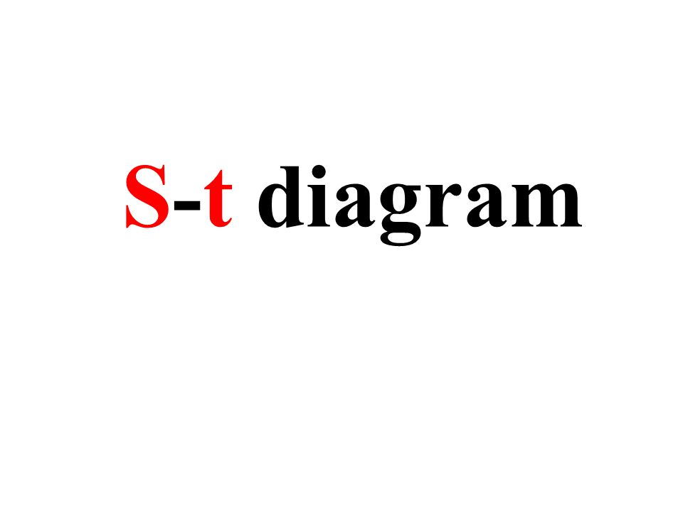 S-t diagram Gemiddelde snelheid constant S (m) t (s) 5 51015 De gemiddelde snelheid blijft gelijk 10