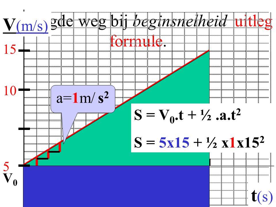 Afgelegde weg bij beginsnelheid uitleg formule. 51015 V (m/s) t (s) 5 10 15 S = V 0.t + ½.a.t 2 S = 5x15 + ½ x1x15 2 V0V0 a=1m/ s 2