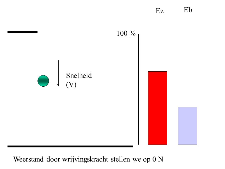 Ez Eb Snelheid (V) 100 % Weerstand door wrijvingskracht stellen we op 0 N
