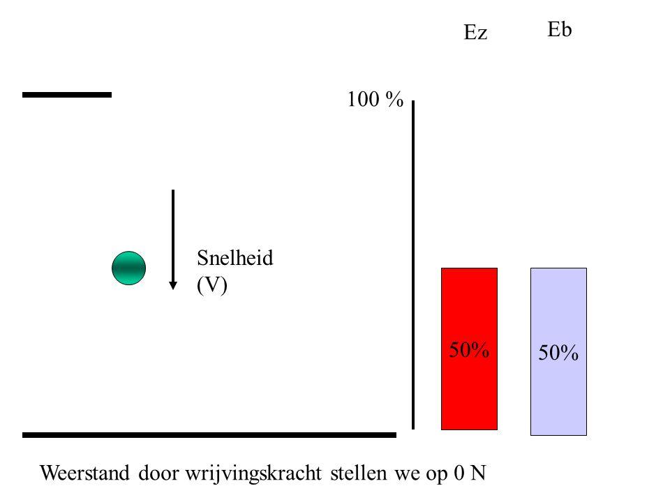 50% Ez Eb Snelheid (V) 100 % Weerstand door wrijvingskracht stellen we op 0 N