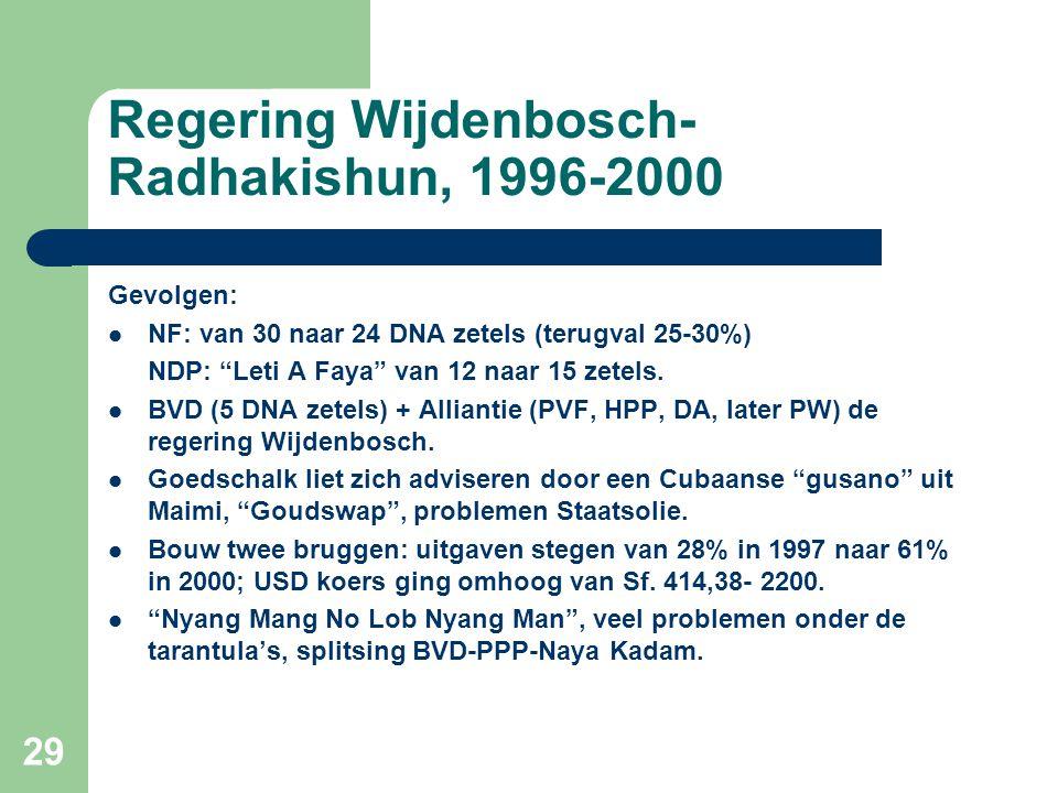 """Regering Wijdenbosch- Radhakishun, 1996-2000 Gevolgen:  NF: van 30 naar 24 DNA zetels (terugval 25-30%) NDP: """"Leti A Faya"""" van 12 naar 15 zetels.  B"""
