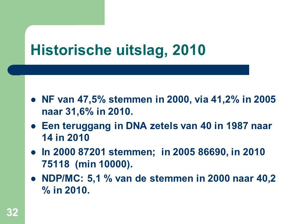 Historische uitslag, 2010  NF van 47,5% stemmen in 2000, via 41,2% in 2005 naar 31,6% in 2010.  Een teruggang in DNA zetels van 40 in 1987 naar 14 i