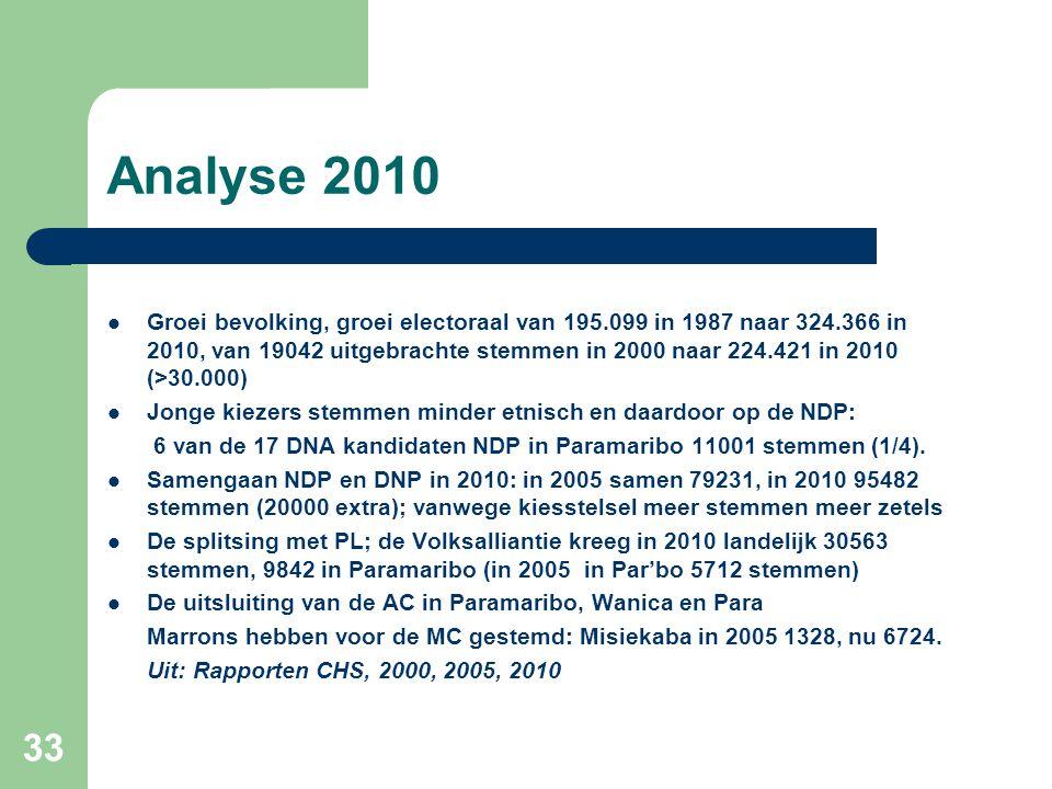 Analyse 2010  Groei bevolking, groei electoraal van 195.099 in 1987 naar 324.366 in 2010, van 19042 uitgebrachte stemmen in 2000 naar 224.421 in 2010
