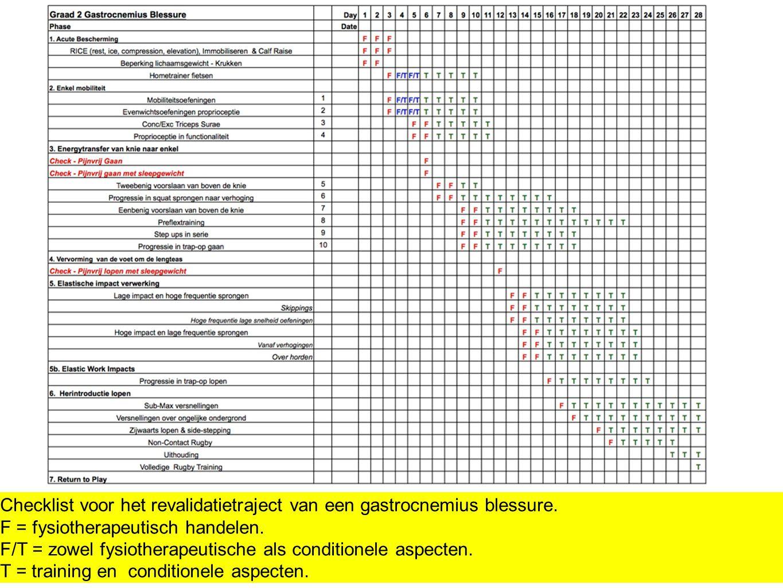 Checklist voor het revalidatietraject van een gastrocnemius blessure. F = fysiotherapeutisch handelen. F/T = zowel fysiotherapeutische als conditionel