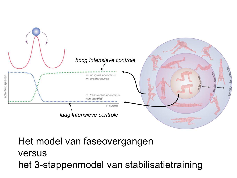 Het model van faseovergangen versus het 3-stappenmodel van stabilisatietraining hoog intensieve controle laag intensieve controle