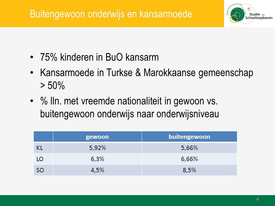 Buitengewoon onderwijs en kansarmoede • 75% kinderen in BuO kansarm • Kansarmoede in Turkse & Marokkaanse gemeenschap > 50% • % lln. met vreemde natio