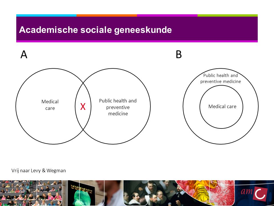 X Medical care Public health and preventive medicine Medical care A B Public health and preventive medicine Vrij naar Levy & Wegman Academische sociale geneeskunde