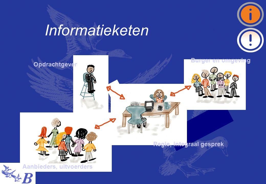 Informatieketen Aanbieders, uitvoerders Opdrachtgever Burger en omgeving Regie, integraal gesprek