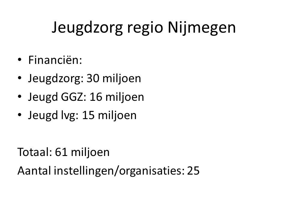 Jeugdzorg regio Nijmegen • Financiën: • Jeugdzorg: 30 miljoen • Jeugd GGZ: 16 miljoen • Jeugd lvg: 15 miljoen Totaal: 61 miljoen Aantal instellingen/o