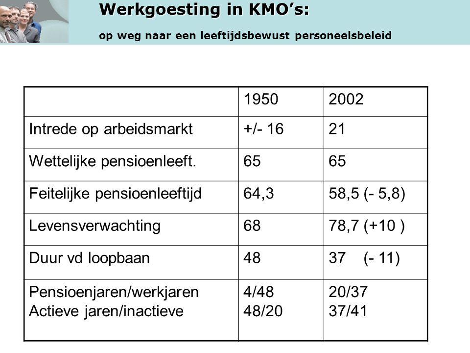 Werkgoesting in KMO's: op weg naar een leeftijdsbewust personeelsbeleid 19502002 Intrede op arbeidsmarkt+/- 1621 Wettelijke pensioenleeft.65 Feitelijk