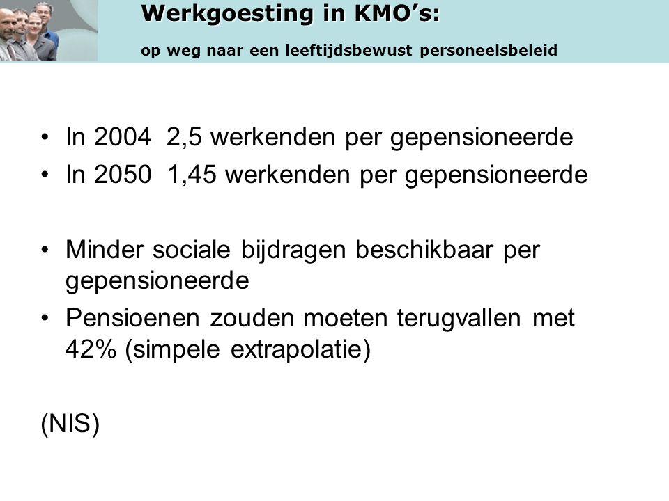 Werkgoesting in KMO's: op weg naar een leeftijdsbewust personeelsbeleid •In 2004 2,5 werkenden per gepensioneerde •In 2050 1,45 werkenden per gepensio