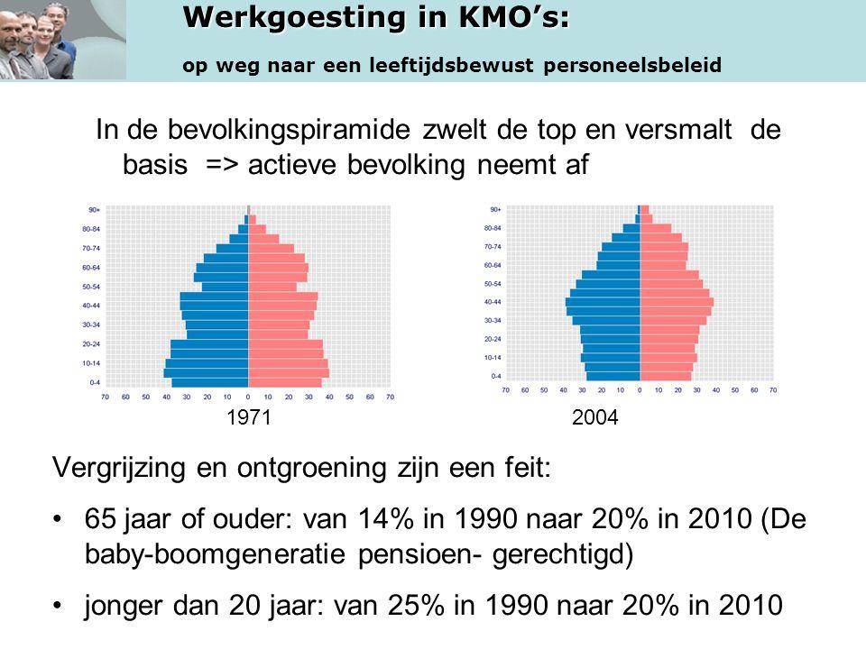 Werkgoesting in KMO's: op weg naar een leeftijdsbewust personeelsbeleid In de bevolkingspiramide zwelt de top en versmalt de basis => actieve bevolkin