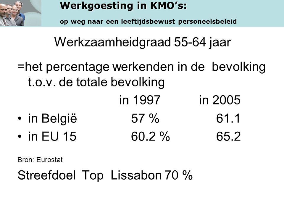 Werkgoesting in KMO's: op weg naar een leeftijdsbewust personeelsbeleid Werkzaamheidgraad 55-64 jaar =het percentage werkenden in de bevolking t.o.v.