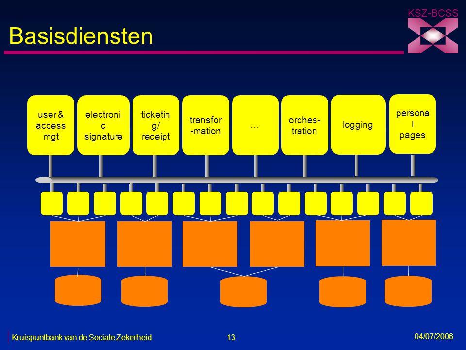13 Kruispuntbank van de Sociale Zekerheid KSZ-BCSS 04/07/2006 Basisdiensten user & access mgt electroni c signature ticketin g/ receipt transfor -mati