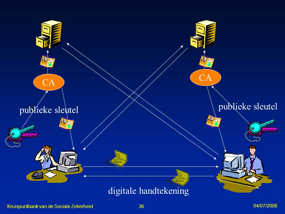 CA publieke sleutel digitale handtekening 36 Kruispuntbank van de Sociale Zekerheid 04/07/2006