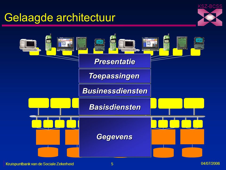 16 Kruispuntbank van de Sociale Zekerheid KSZ-BCSS 04/07/2006 Toepassingsintegratie via web services Web service: softwarecomponent die een eenduidig zelfbeschreven functionaliteit aanbiedt en gedistribueerd aangeroepen wordt door gebruik te maken van standaard internettechnologie web services repository (WSDL) web services client web services provider UDDI (registratie web service)(opzoeken web service) UDDI XML/SOAP