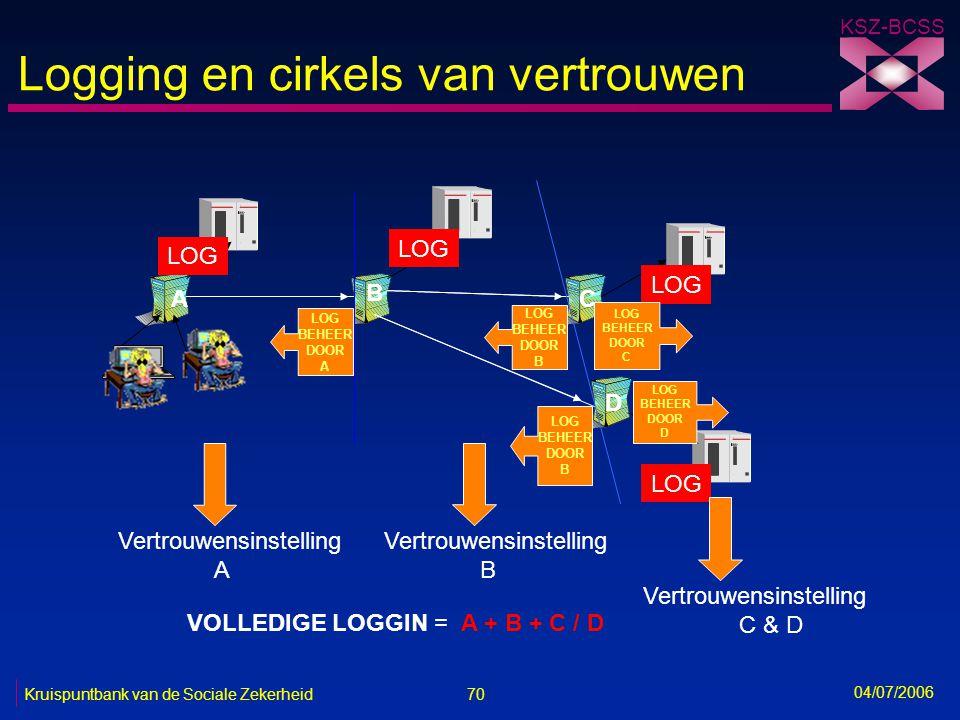 70 Kruispuntbank van de Sociale Zekerheid KSZ-BCSS 04/07/2006 Logging en cirkels van vertrouwen A B C D LOG BEHEER DOOR A LOG BEHEER DOOR B LOG BEHEER