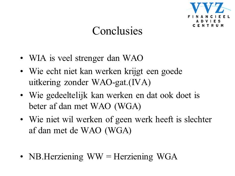Conclusies •WIA is veel strenger dan WAO •Wie echt niet kan werken krijgt een goede uitkering zonder WAO-gat.(IVA) •Wie gedeeltelijk kan werken en dat