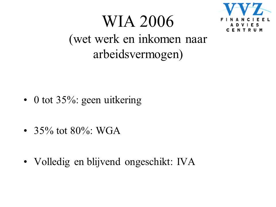 WIA 2006 (wet werk en inkomen naar arbeidsvermogen) •0 tot 35%: geen uitkering •35% tot 80%: WGA •Volledig en blijvend ongeschikt: IVA