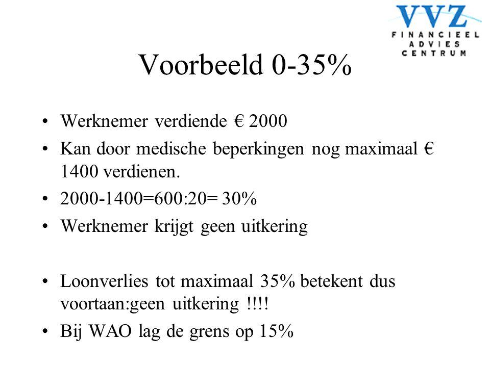 Voorbeeld 0-35% •Werknemer verdiende € 2000 •Kan door medische beperkingen nog maximaal € 1400 verdienen. •2000-1400=600:20= 30% •Werknemer krijgt gee