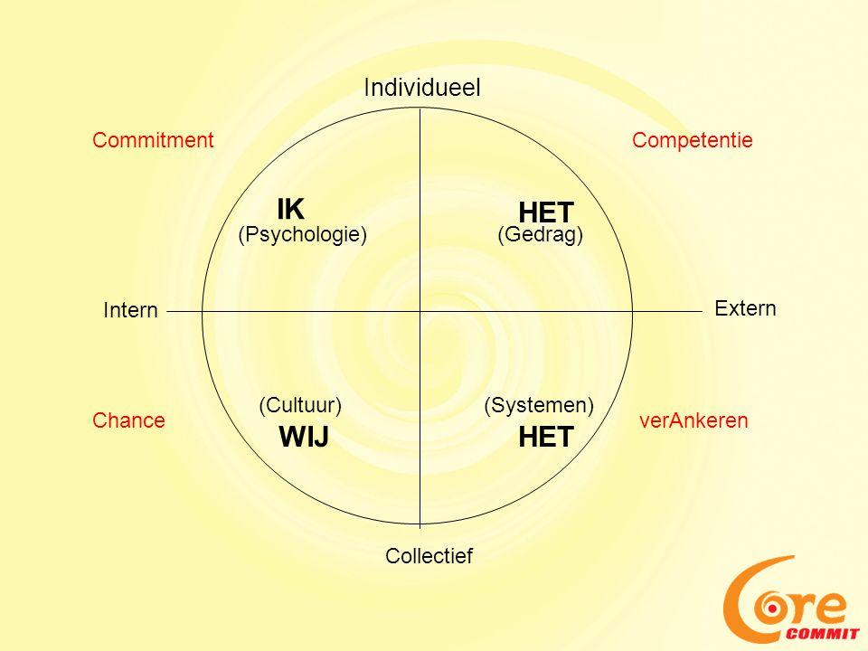 Individueel IK WIJHET (Psychologie) (Cultuur) Intern Collectief (Systemen) Extern (Gedrag) CommitmentCompetentie verAnkerenChance