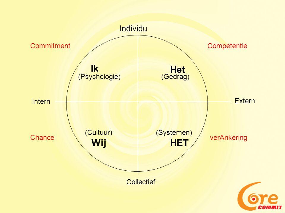 Individu Ik WijHET Het (Psychologie) (Cultuur) Intern Collectief (Systemen) Extern (Gedrag) CommitmentCompetentie verAnkeringChance