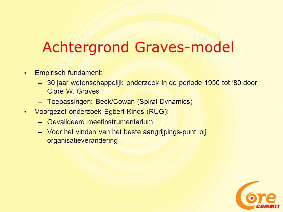 Achtergrond Graves-model •Empirisch fundament: –30 jaar wetenschappelijk onderzoek in de periode 1950 tot '80 door Clare W.